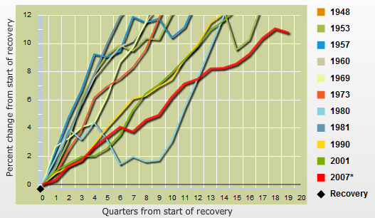 Recovery Output Chart