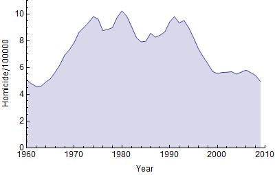 U.S.Homicide Rate Trend 1960 - 2009