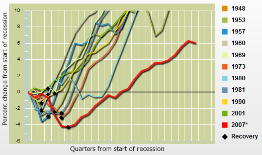 Recession Output Chart