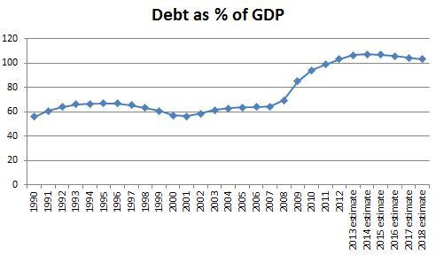 Federal Debt v.s. GDP