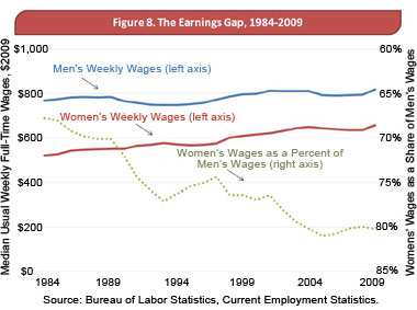 AFLCIO_earnings_gap_380.jpg